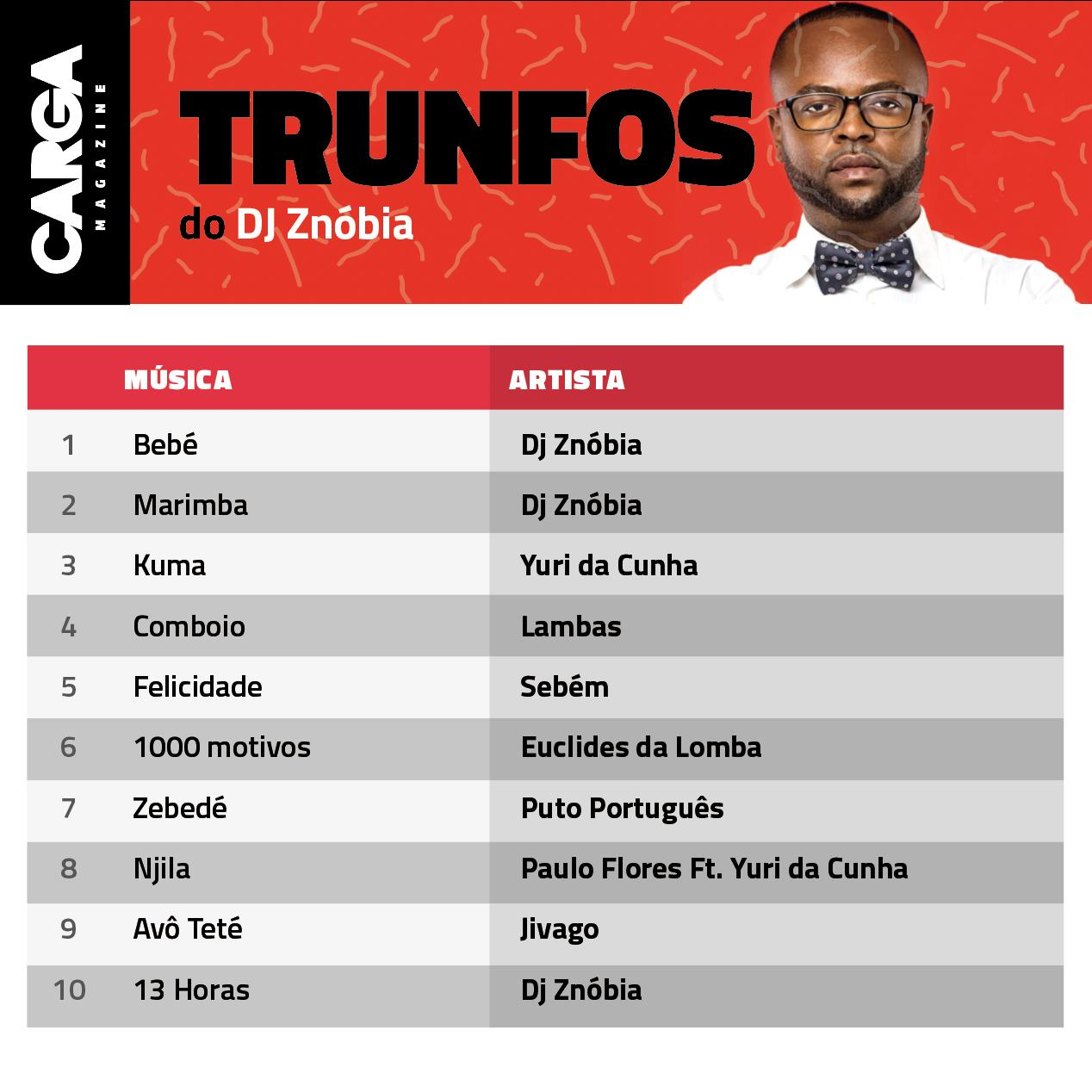 Trunfos do DJ Znóbia